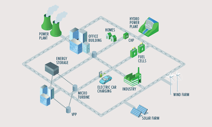smart-grid-here-to-stay
