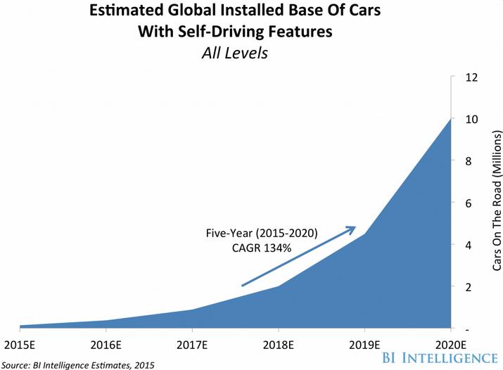 BI-estimates-self-driving-car